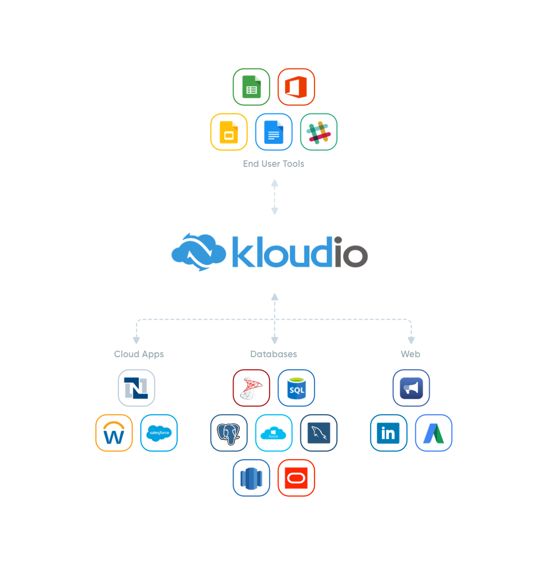 An illustration of how kloud.io self-service reporting tool works